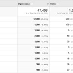 Google Analytics keyword
