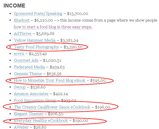 creating money making food blog
