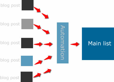 Blogger Email Subscribers