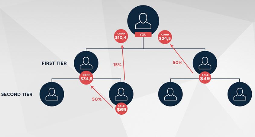 2 tier affiliate marketing program