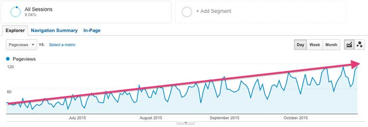 Increase your own SEO