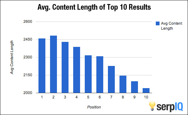 Average length of posts in search results