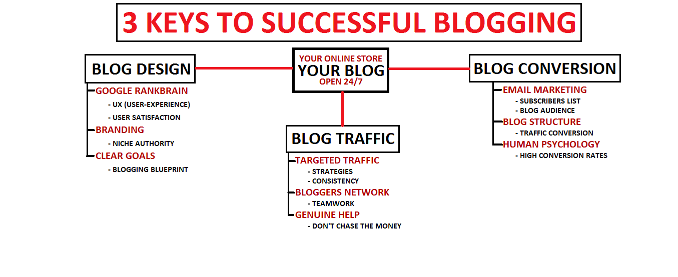 What Does It Take To Make Money Blogging? Hare Are The 3 Most Important Keys!