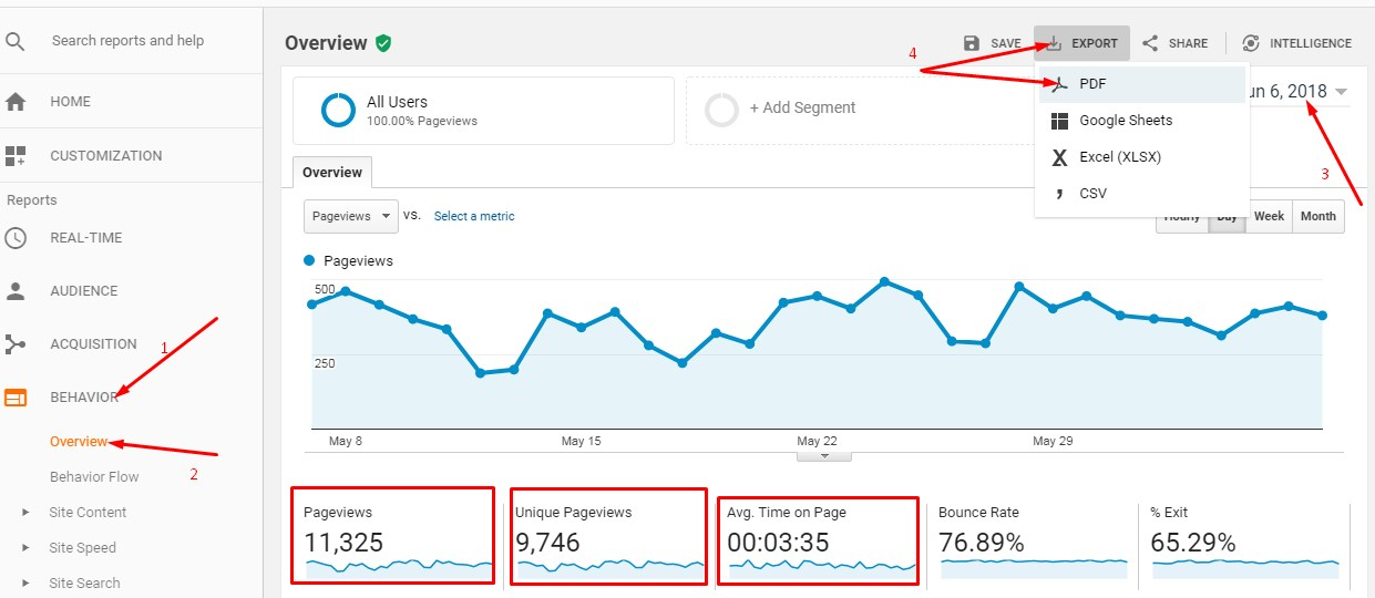Google Analytics Metrics for sponsored posts