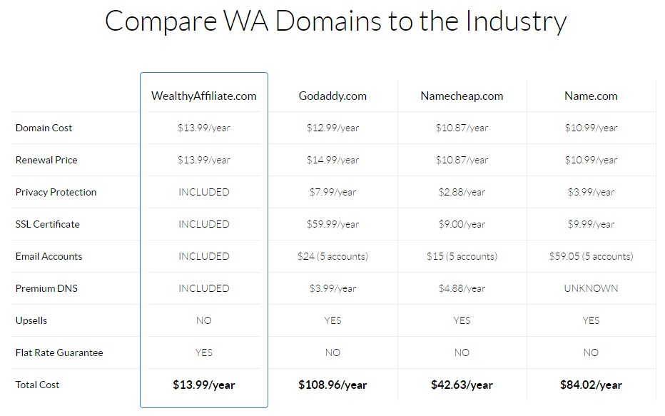 wealthey Affiliate domains
