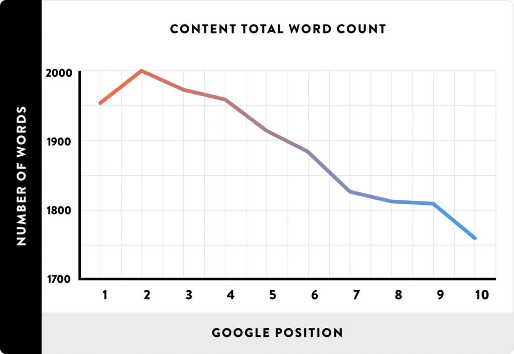 total word count as a ranking factor