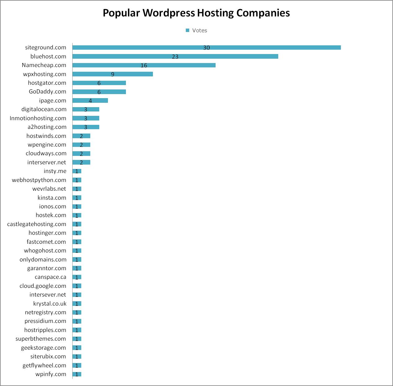 most popular WordPress host