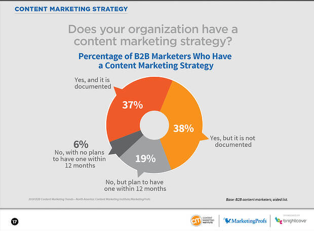 6 Questions to Ask Yourself Before Creating a Content Marketing Strategy