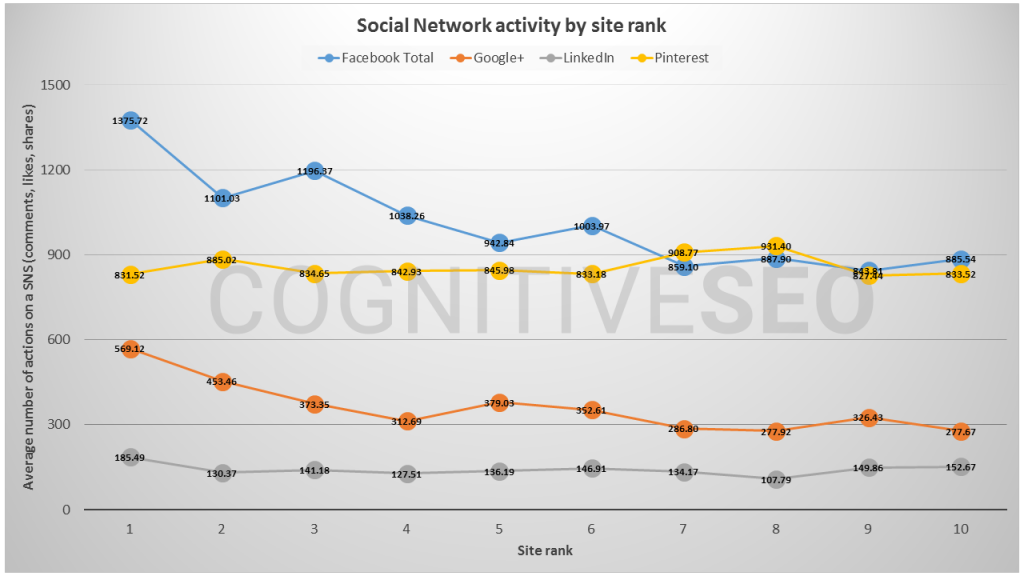 Social network activity by site rank chart